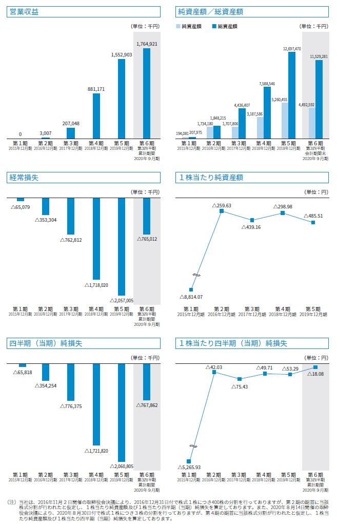 ウェルスナビの経営指標グラフ