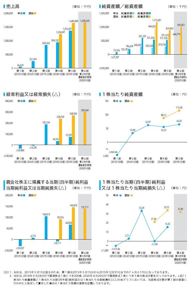 東京通信の経営指標グラフ
