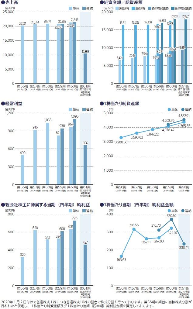 SANEIの経営指標グラフ