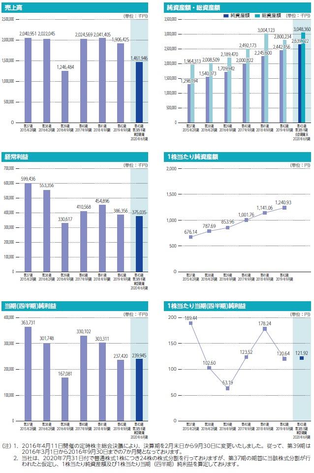 東和ハイシステムの経営指標グラフ
