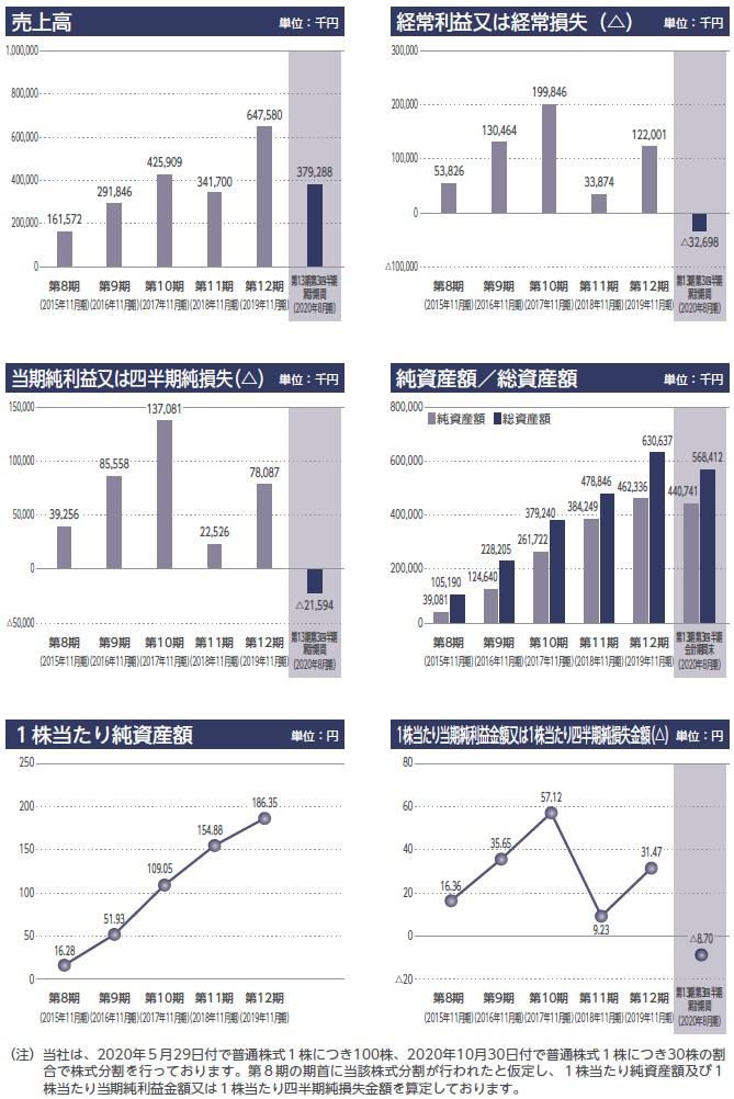 オンデックの経営指標グラフ