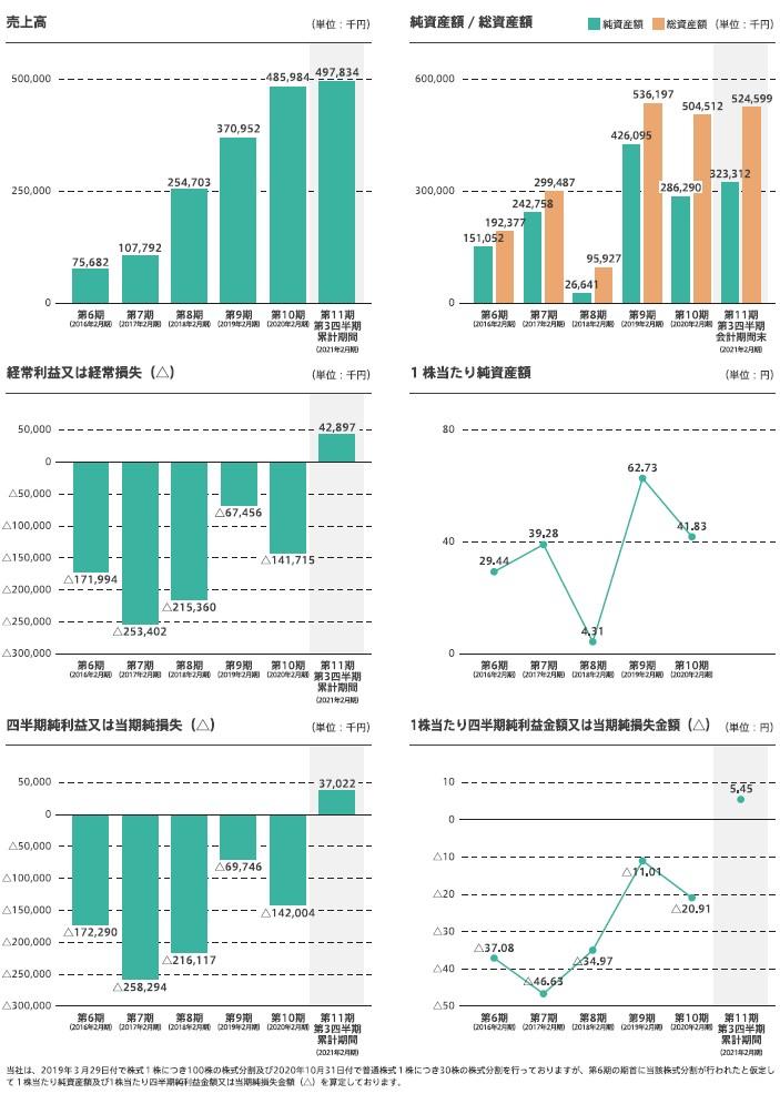 WACULの経営指標グラフ