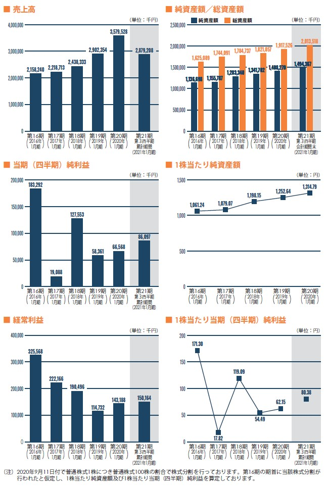 アピリッツの経営指標グラフ