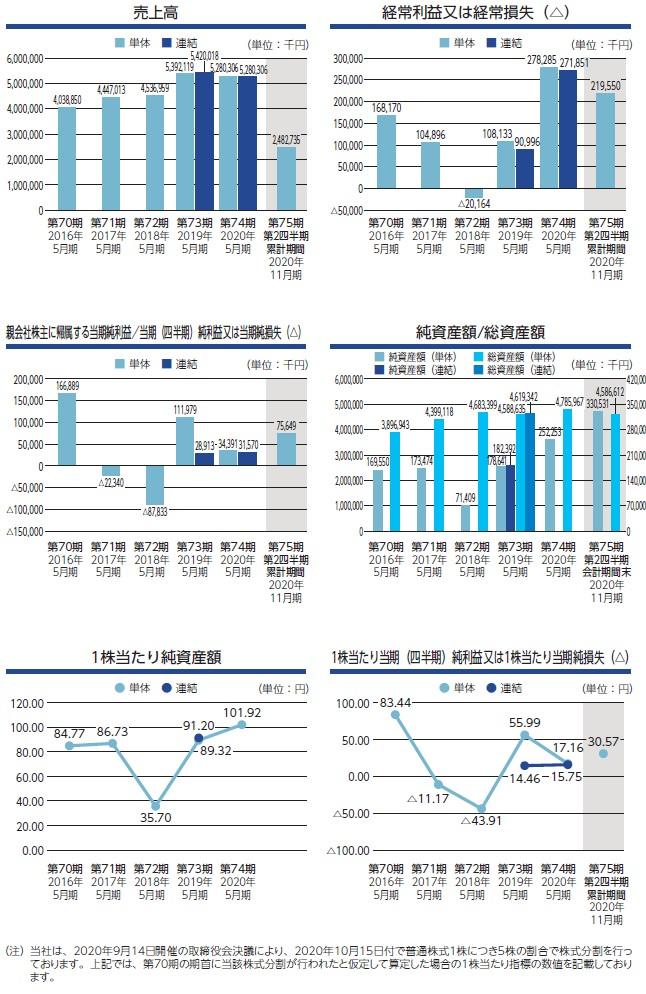 室町ケミカルの経営指標グラフ