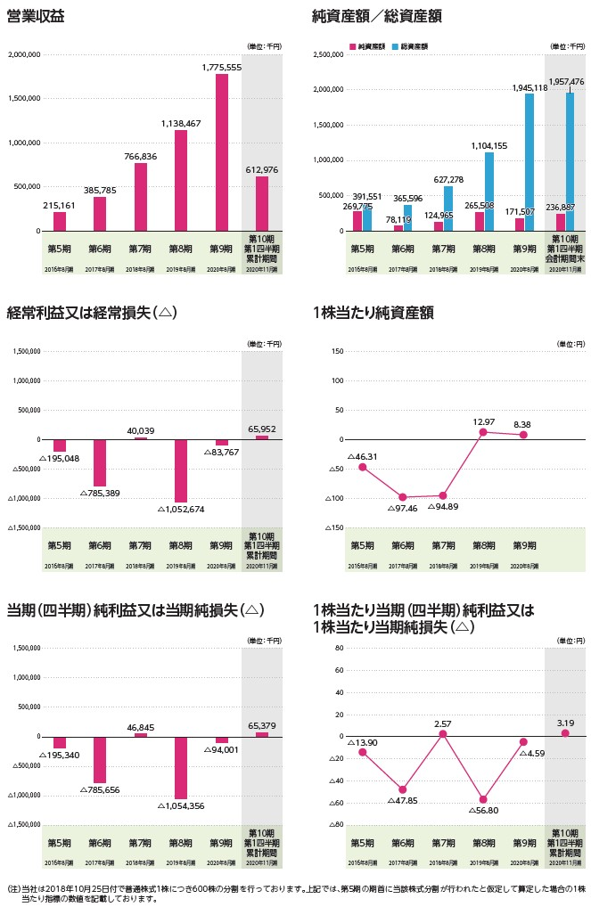 ココナラの経営指標グラフ