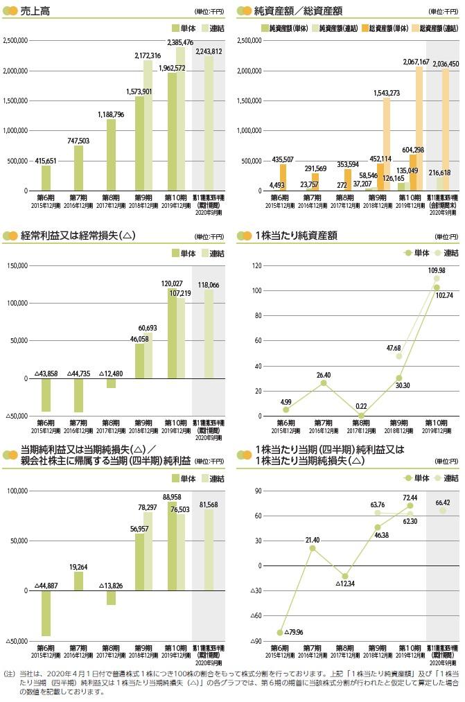 T.S.Iの経営指標グラフ