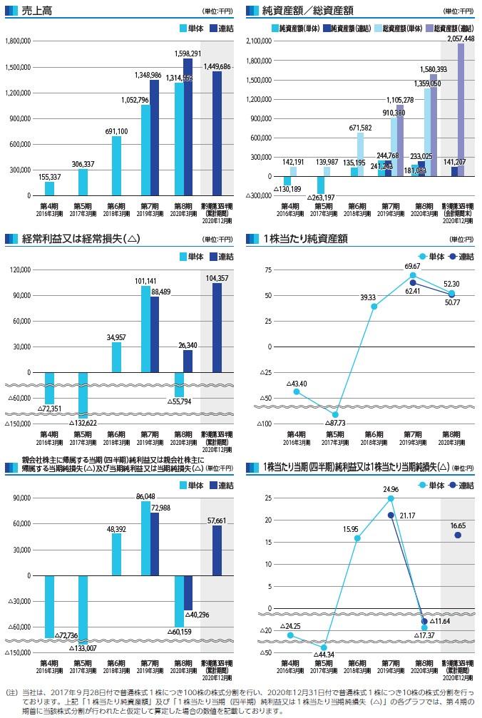 i‐plugの経営指標グラフ