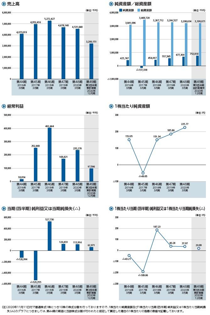 シキノハイテックの経営指標グラフ