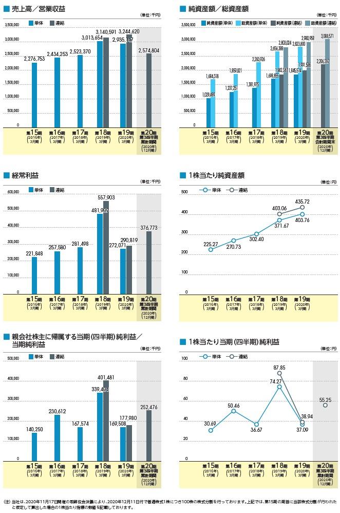 ブロードマインドの経営指標グラフ