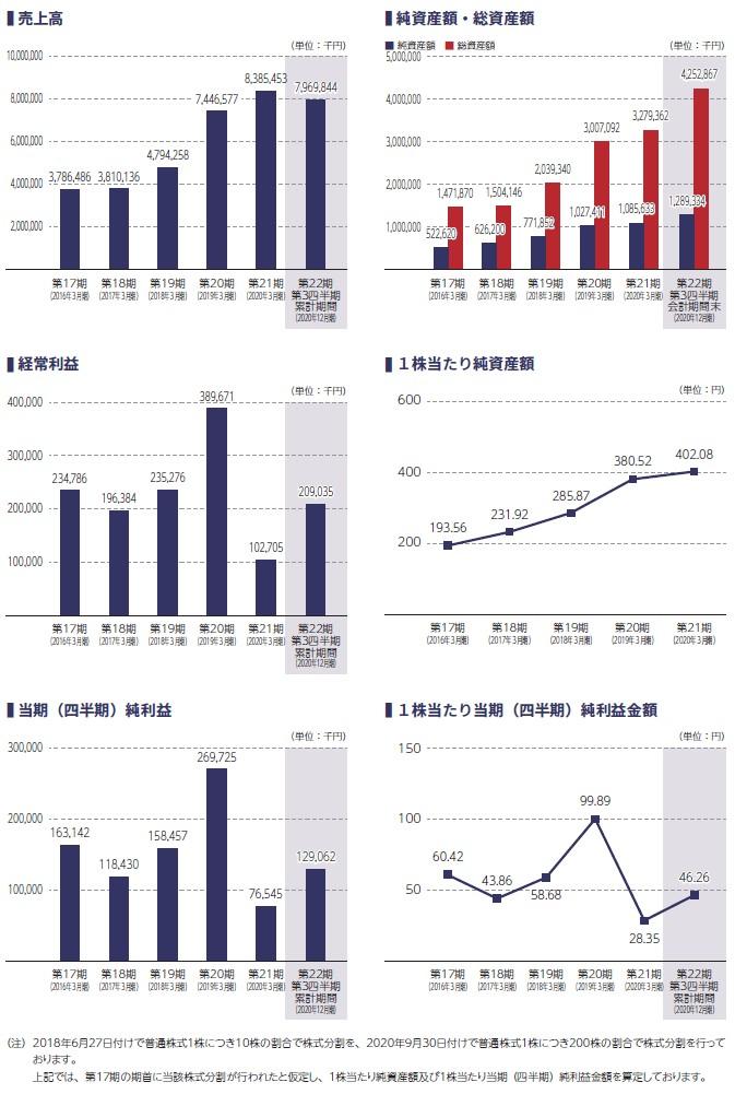 イー・ロジットの経営指標グラフ