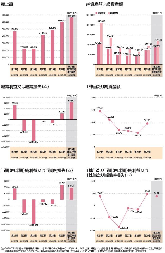 ベビーカレンダーの経営指標グラフ