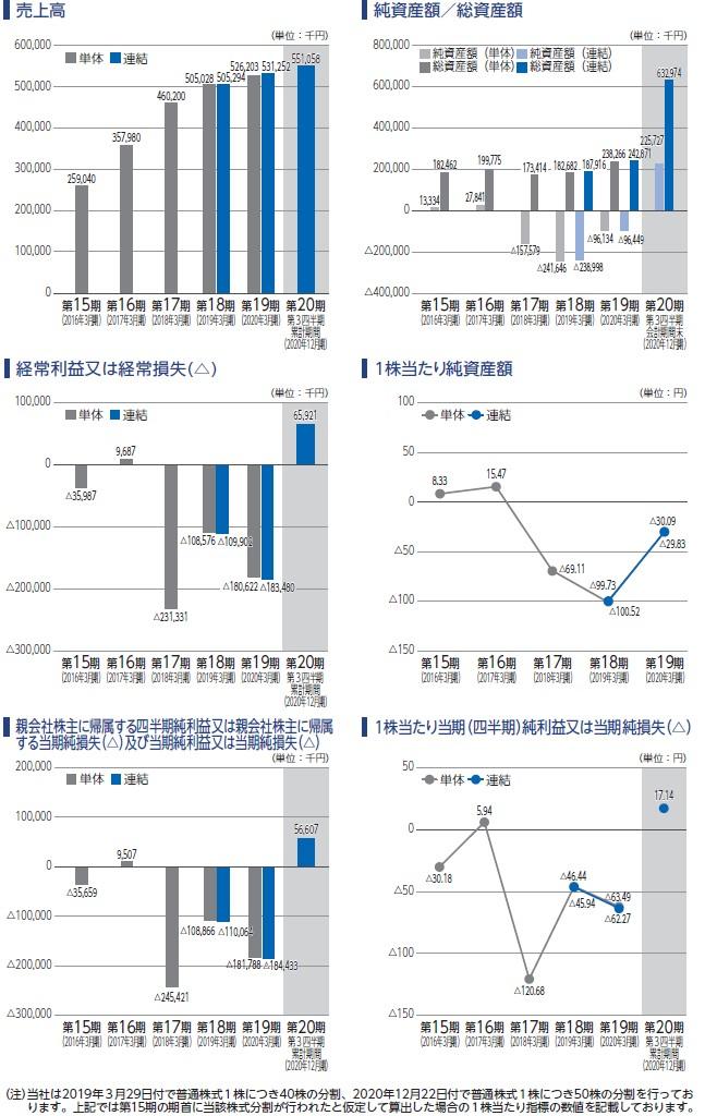 ジーネクストの経営指標グラフ