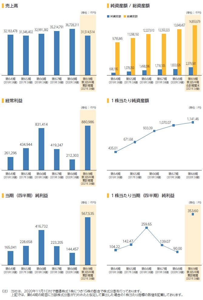アイスコの経営指標グラフ