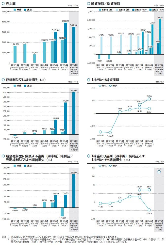 ファブリカコミュニケーションズの経営指標グラフ