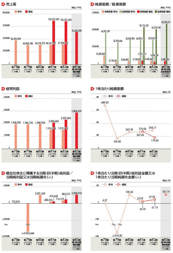 紀文食品の経営指標グラフ