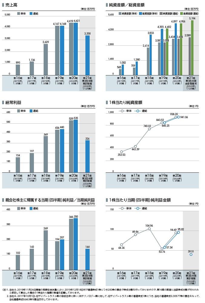 サイバートラストの経営指標グラフ