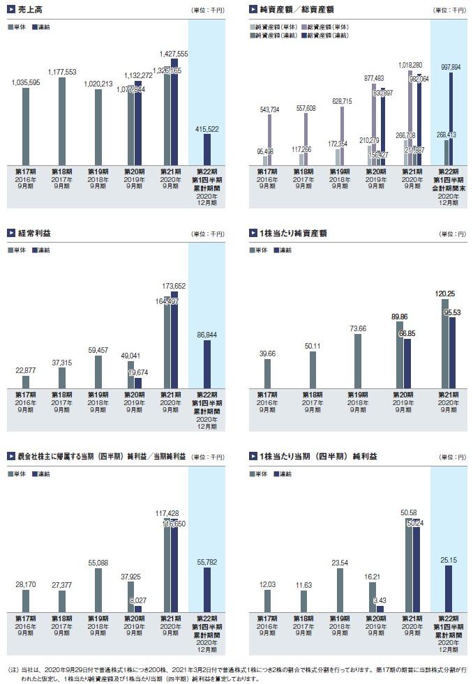 ネオマーケティングの経営指標グラフ