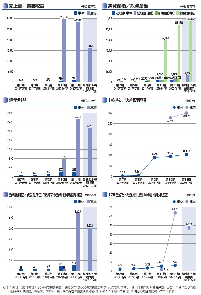 テスホールディングスの経営指標グラフ