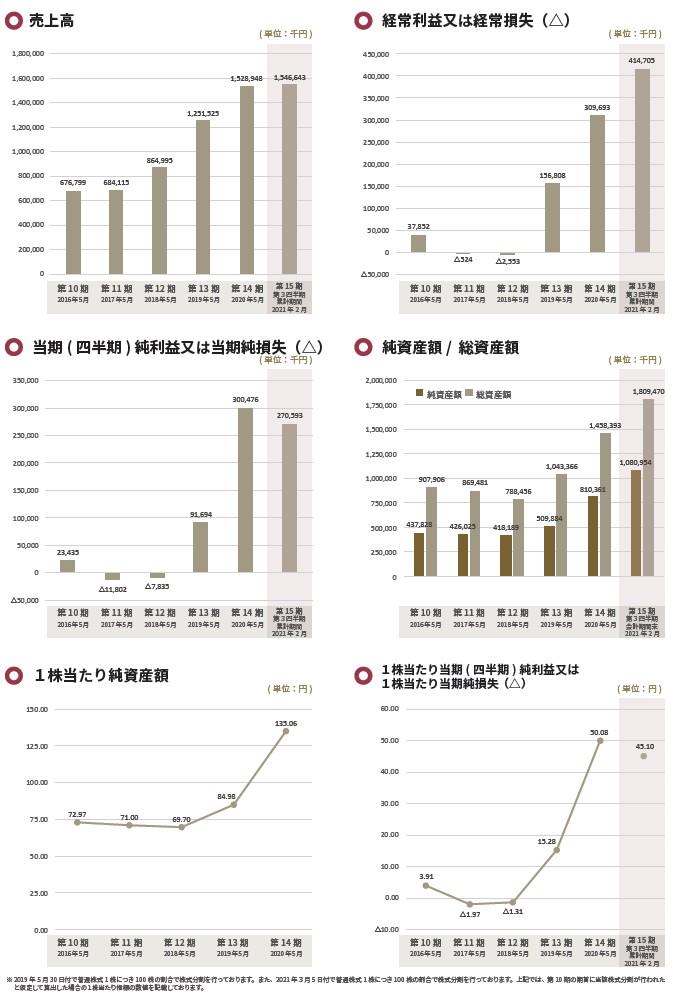 Enjinの経営指標グラフ