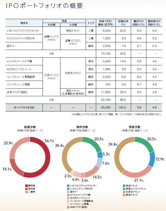 東海道リート投資法人の経営指標グラフ