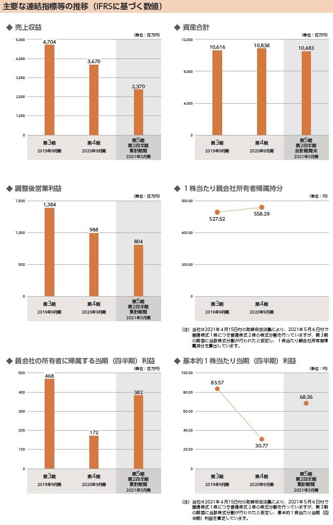 デコルテ・ホールディングスの経営指標グラフ