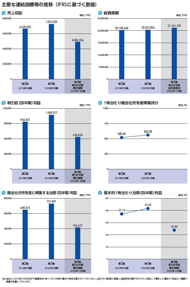 ペイロールの経営指標グラフ