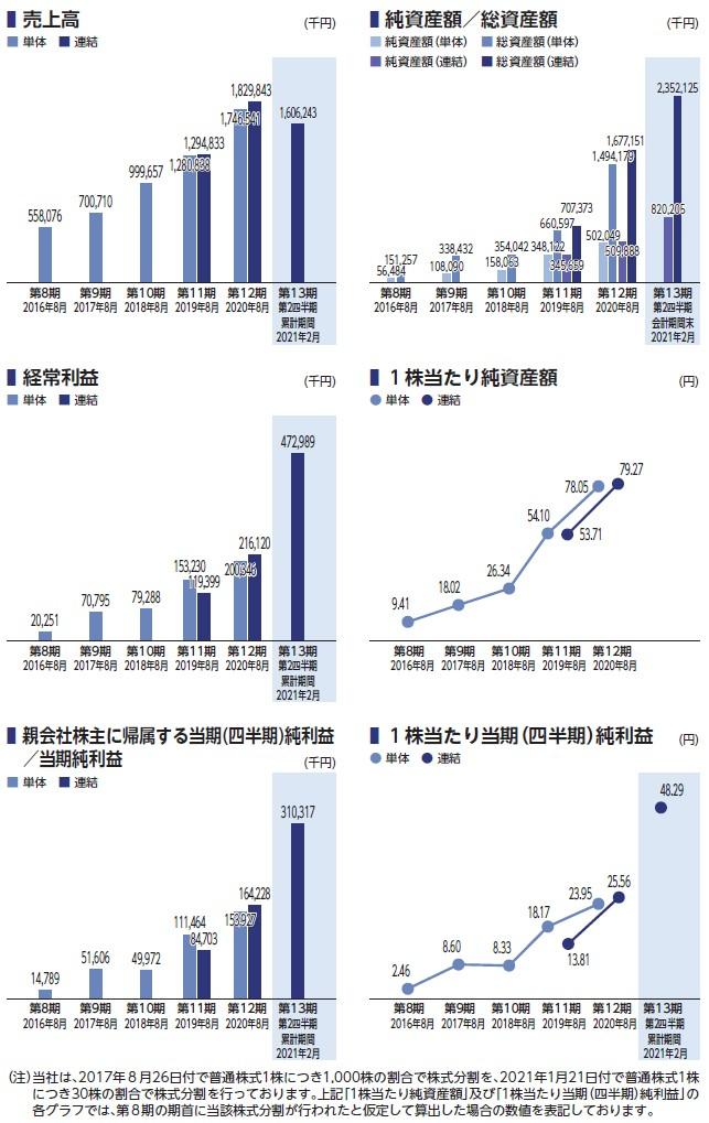 アイドマ・ホールディングスの経営指標グラフ