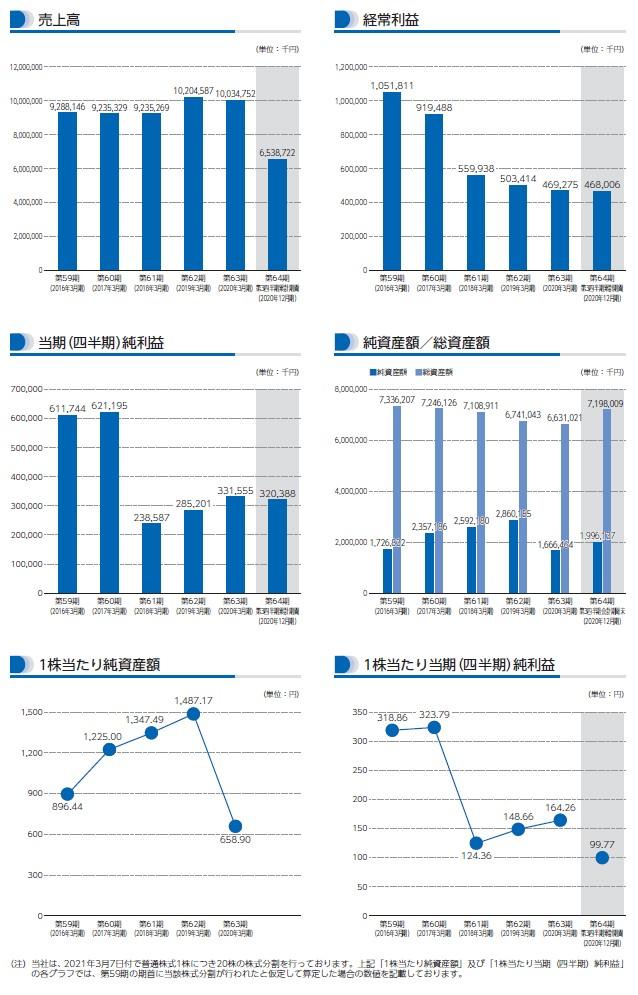 ドリームベッドの経営指標グラフ