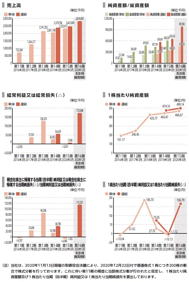 アイ・パートナーズフィナンシャルの経営指標グラフ
