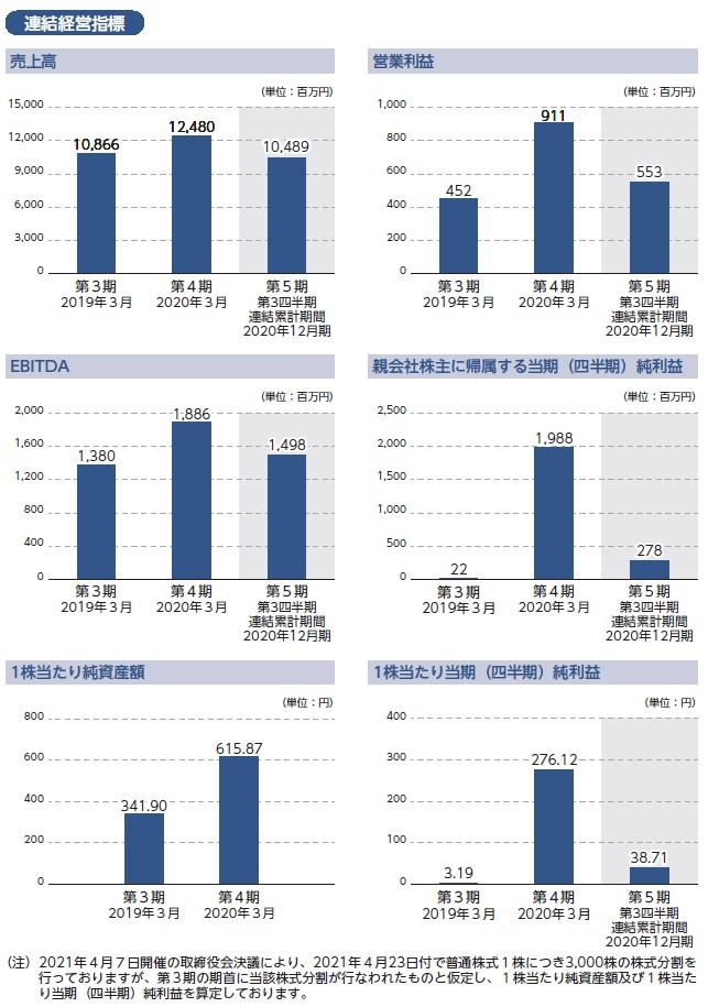 日本電解の経営指標グラフ