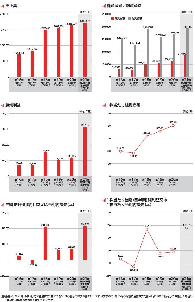 ベイシスの経営指標グラフ