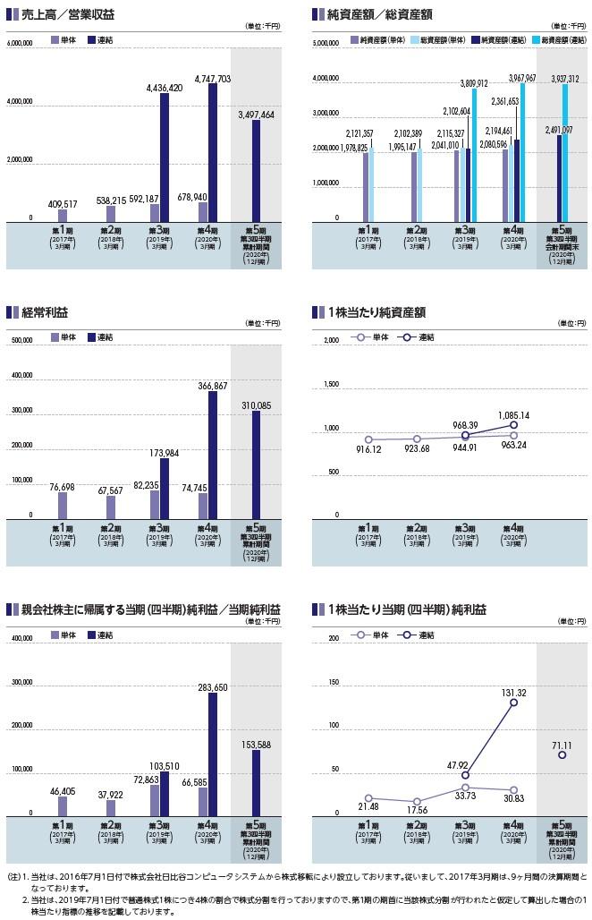 HCSホールディングスの経営指標グラフ