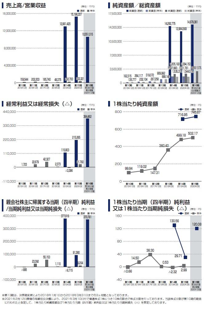 セレンディップ・ホールディングスの経営指標グラフ