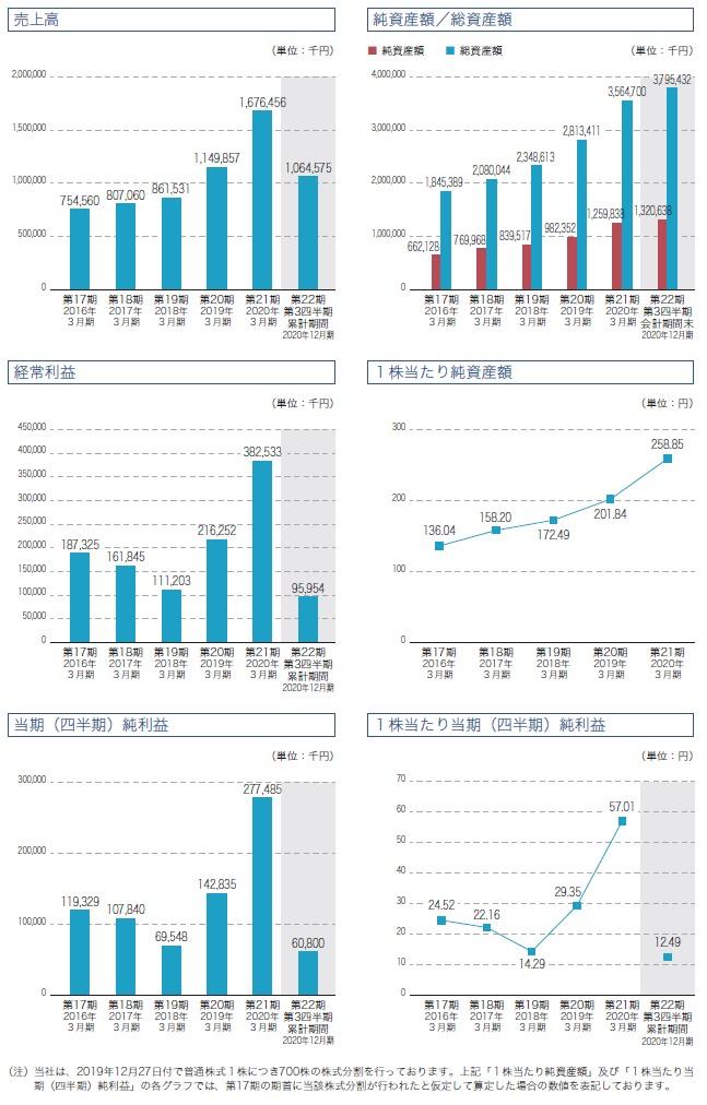 ステムセル研究所の経営指標グラフ