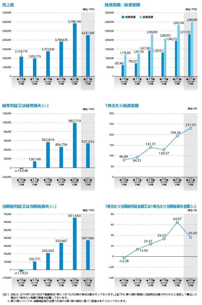アルマードの経営指標グラフ