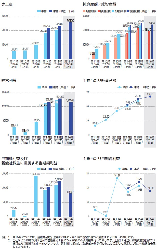 リヴァンプの経営指標グラフ