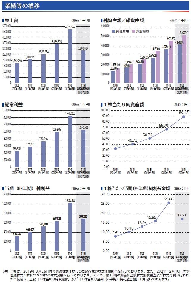 プラスアルファ・コンサルティングの経営指標グラフ