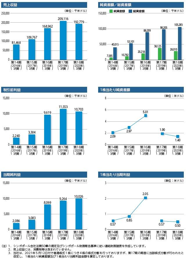 オムニ・プラス・システム・リミテッドの経営指標グラフ