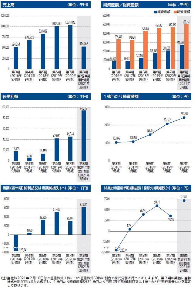 BCCの経営指標グラフ