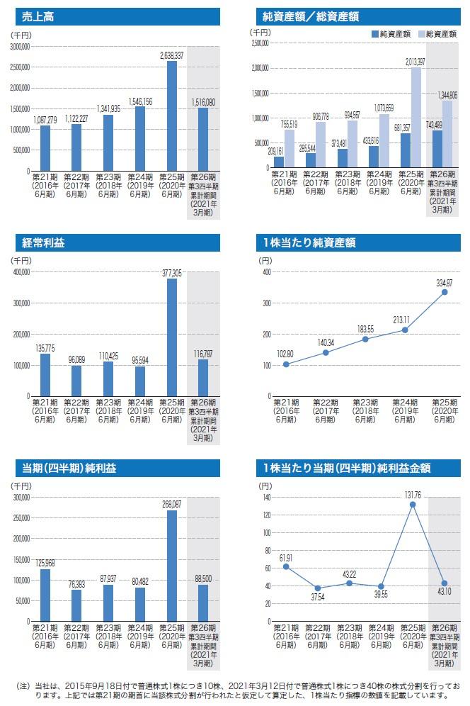 ジィ・シィ企画の経営指標グラフ