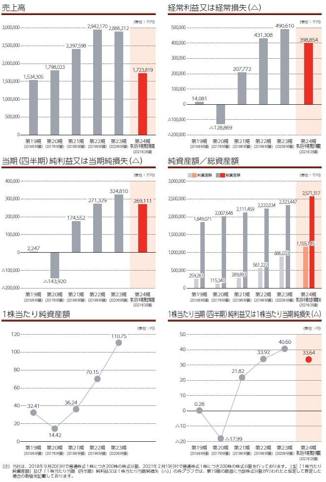 コラントッテの経営指標グラフ