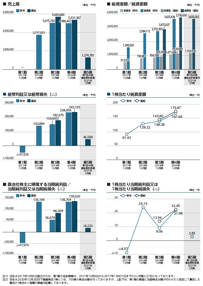 ラキールの経営指標グラフ