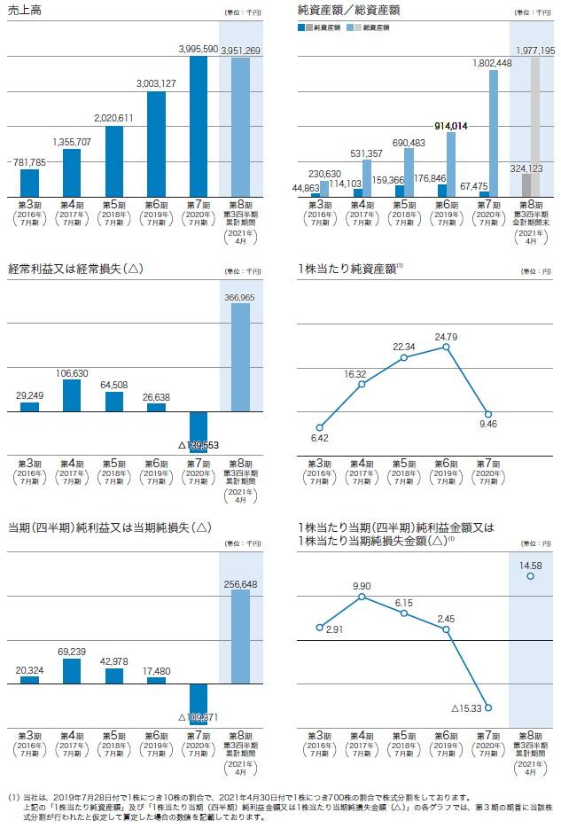 サーキュレーションの経営指標グラフ