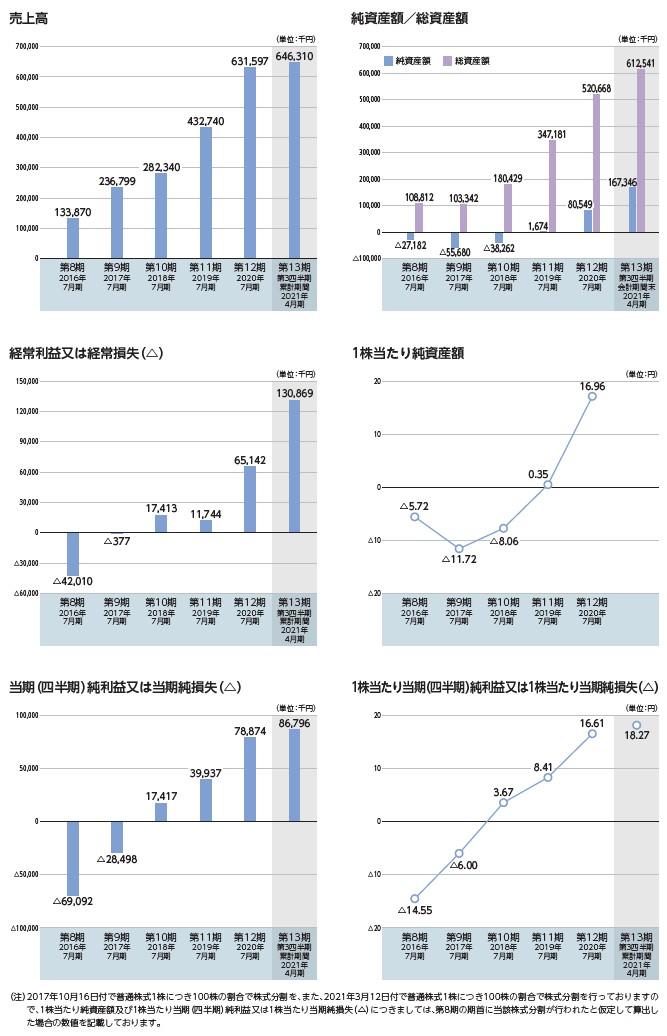ブレインズテクノロジーの経営指標グラフ