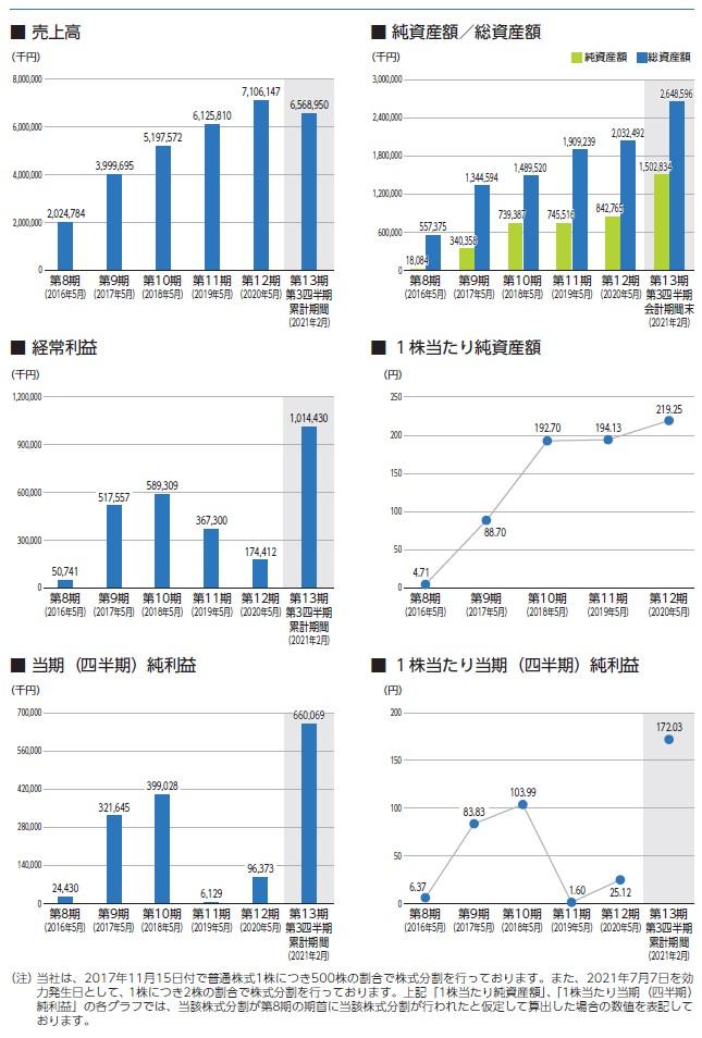 ジェイフロンティアの経営指標グラフ