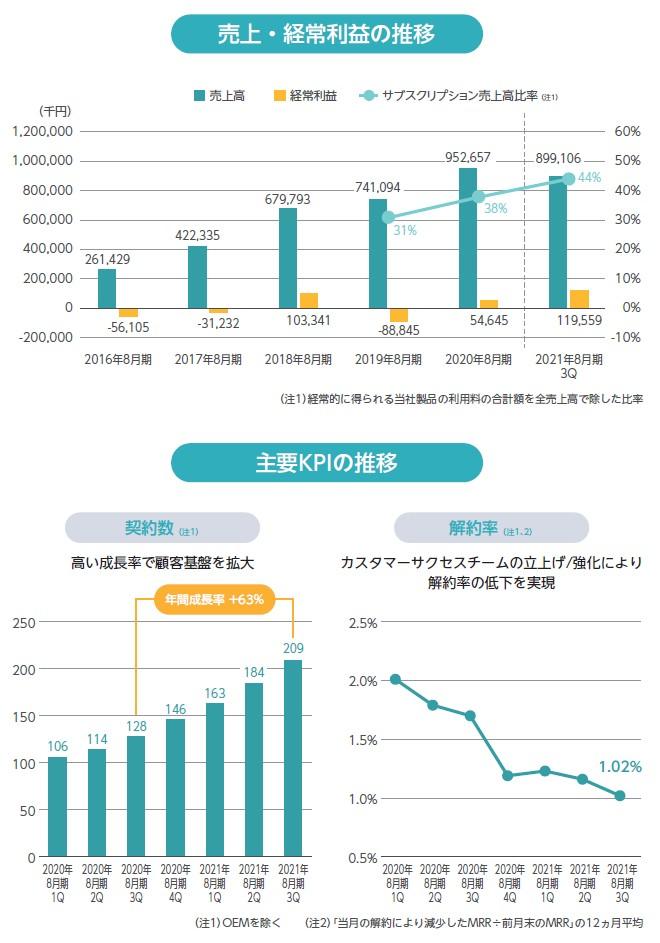 モビルスの経営指標グラフ