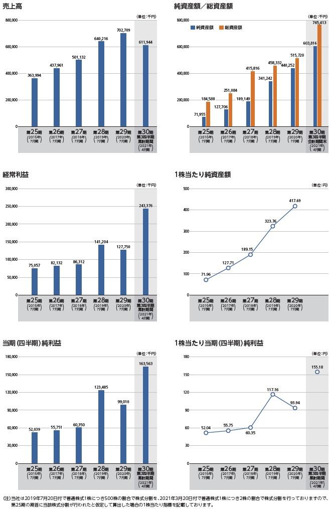 メディア総研の経営指標グラフ