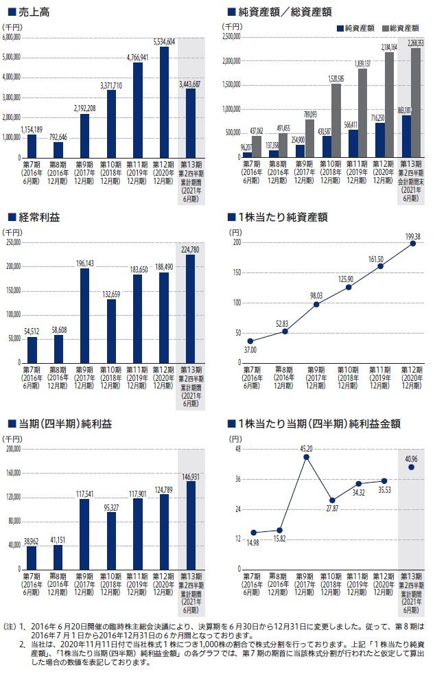コアコンセプト・テクノロジーの経営指標グラフ