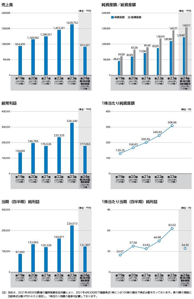 ユミルリンクの経営指標グラフ