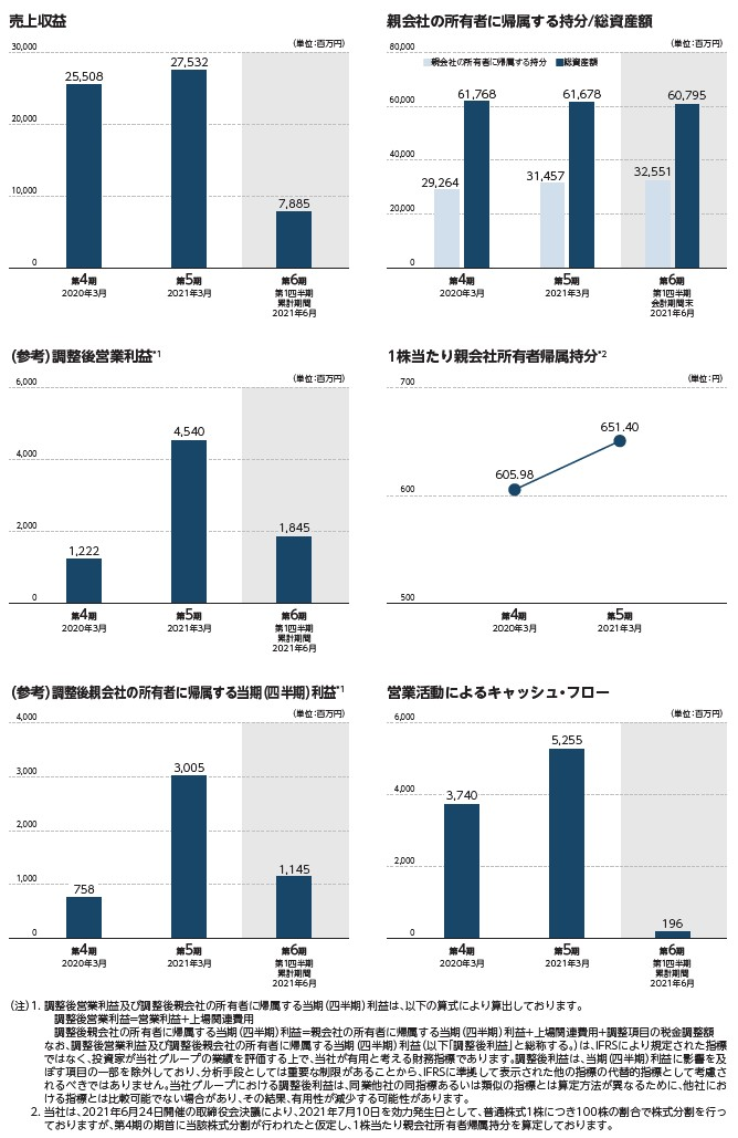 シンプレクス・ホールディングスの経営指標グラフ